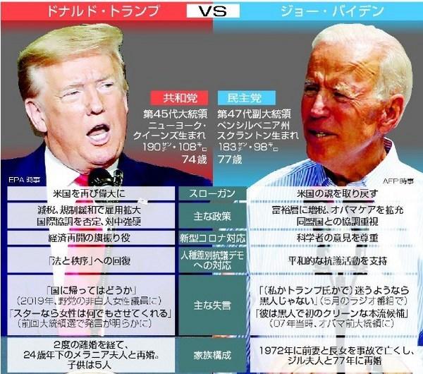 アメリカ大統領選挙2020主張.jpg