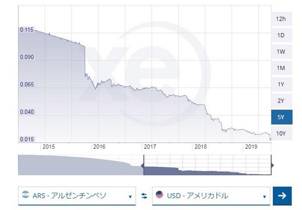 アルゼンチンペソ・ドルのチャート2019.jpg