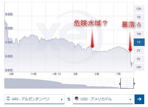 アルゼンチンペソ・ドルのチャート2019年8月.jpg