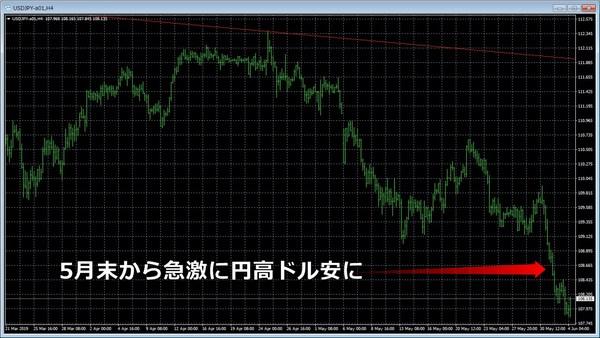 ドル円20190604チャート.jpg