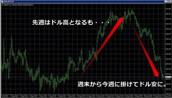 ドル円の動き20200818.jpg