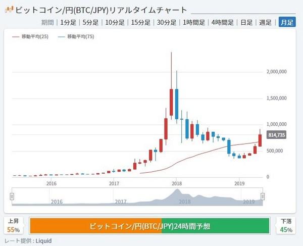 ビットコイン急騰2019チャート月足.jpg