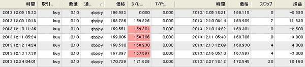 マナブ式FX実績20131231.jpg