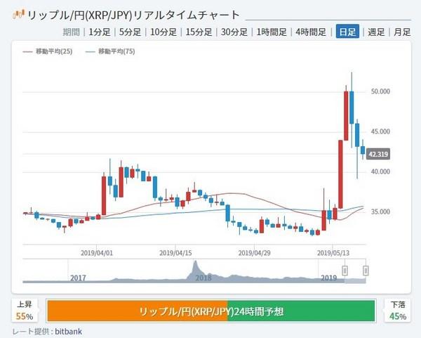 リップル急騰2019チャート.jpg
