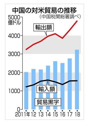 中国の対米貿易黒字2018.jpg