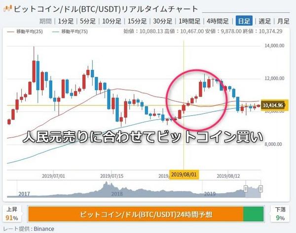 中国投資家仮想通貨へビットコイン3.jpg