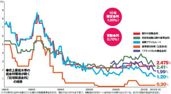 住宅ローン金利の推移.jpg
