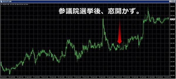 参議院選挙2019結果とドル円.jpg