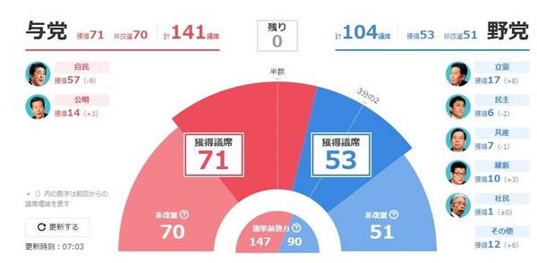 参議院選挙2019結果ヤフー.jpg