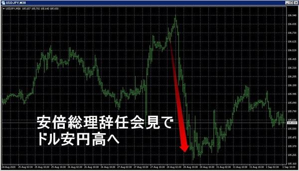 安倍総理辞任ドル安円高.jpg