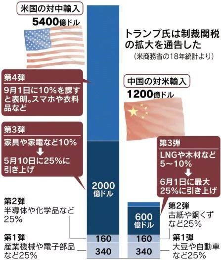 対中関税引き上げ第4弾!.jpg