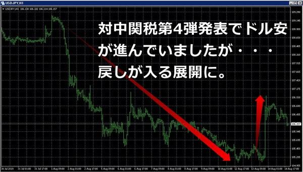 対中関税発動ドル安20190814.jpg