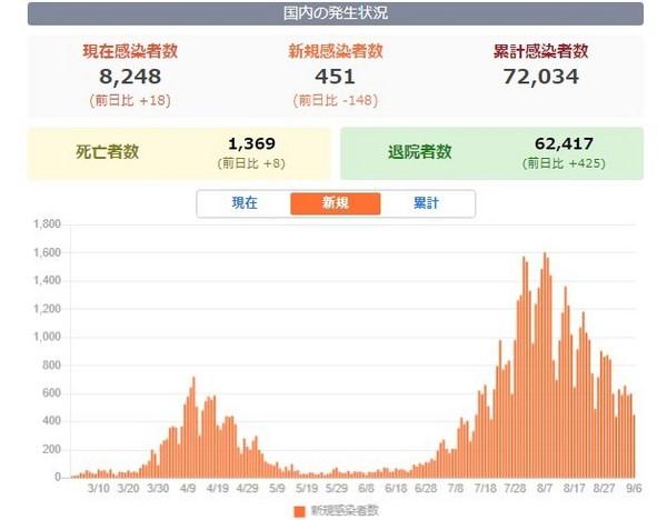 新型コロナ新規感染者数グラフ20200907.jpg