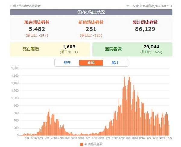 新型コロナ新規感染者数グラフ20201006.jpg