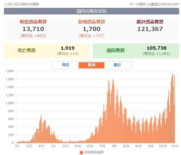 新型コロナ新規感染者数グラフ20201119.jpg