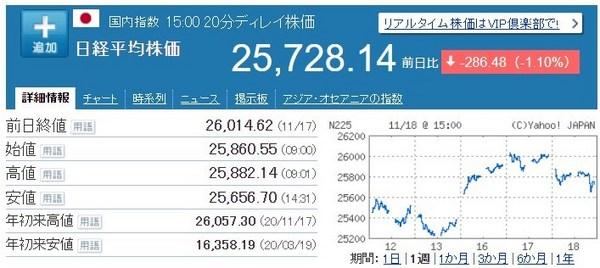 新型コロナ第3波東京過去最多日経平均下落.jpg