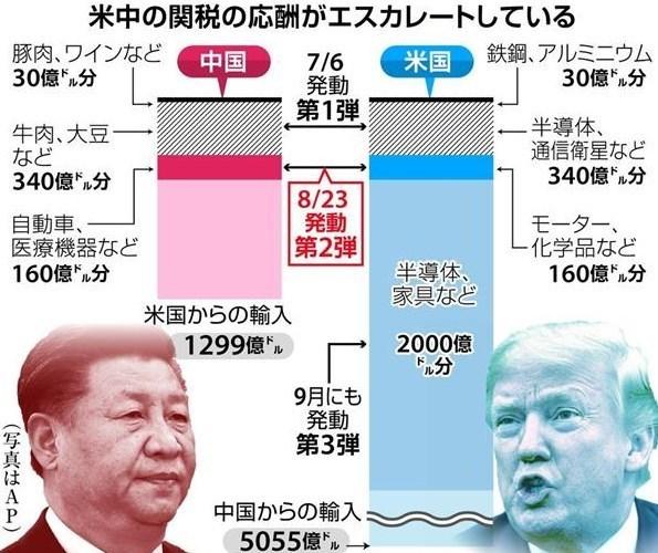 米中関税戦争の内容.jpg