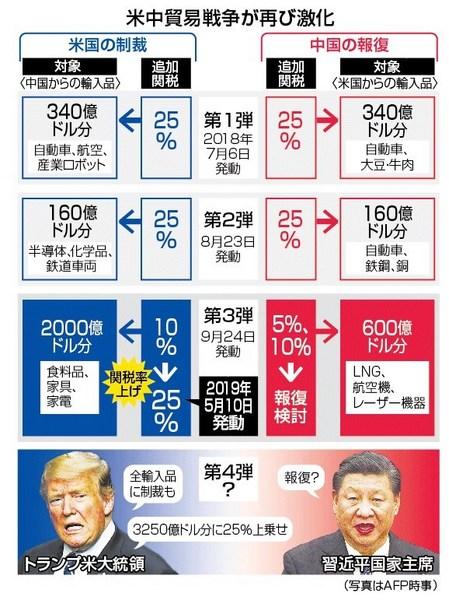 米中関税戦争激化.jpg