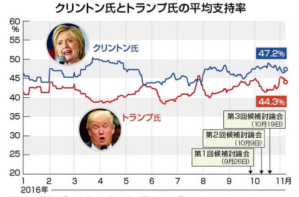 米大統領選2016支持率.jpg