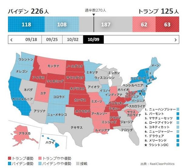 米大統領選2020世論調査NHK10月14日.jpg