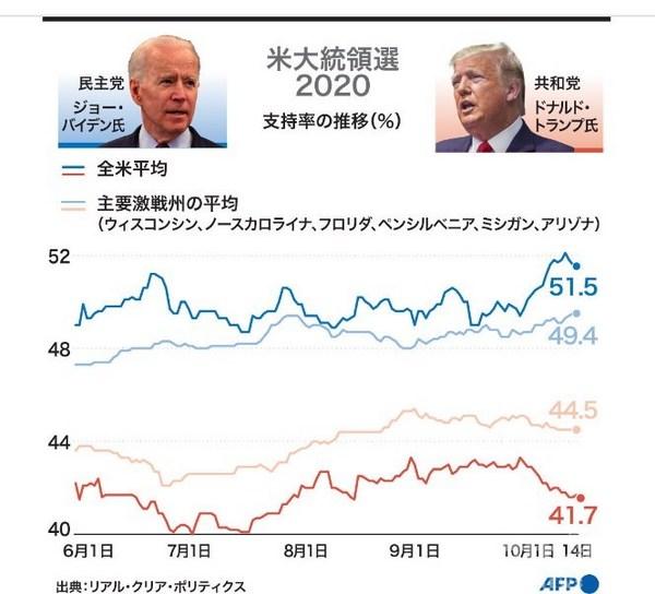 米大統領選2020支持率10月14日.jpg